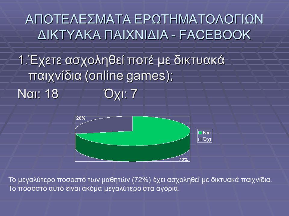 ΑΠΟΤΕΛΕΣΜΑΤΑ ΕΡΩΤΗΜΑΤΟΛΟΓΙΩΝ ΔΙΚΤΥΑΚΑ ΠΑΙΧΝΙΔΙΑ - FACEBOOK 1.Έχετε ασχοληθεί ποτέ με δικτυακά παιχνίδια (online games); Ναι: 18Όχι: 7 Το μεγαλύτερο πο