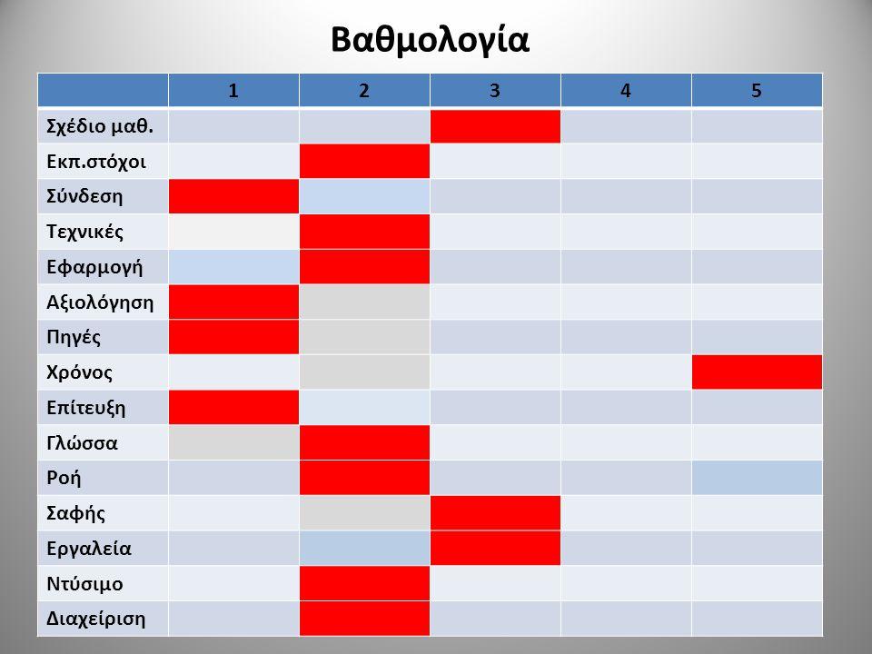 Βαθμολογία 12345 Σχέδιο μαθ. Εκπ.στόχοι Σύνδεση Τεχνικές Εφαρμογή Αξιολόγηση Πηγές Χρόνος Επίτευξη Γλώσσα Ροή Σαφής Εργαλεία Ντύσιμο Διαχείριση