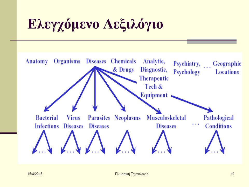 15/4/2015 Γλωσσική Τεχνολογία19 Ελεγχόμενο Λεξιλόγιο