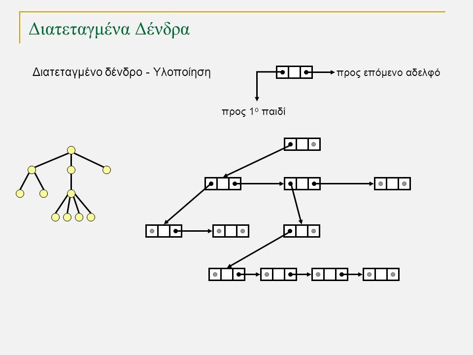 Διατεταγμένα Δένδρα Διατεταγμένο δένδρο - Υλοποίηση TexPoint fonts used in EMF.