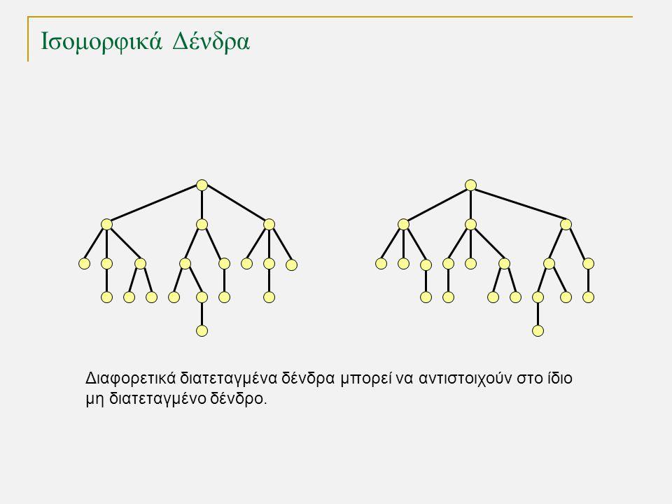 Ισομορφικά Δένδρα Διαφορετικά διατεταγμένα δένδρα μπορεί να αντιστοιχούν στο ίδιο μη διατεταγμένο δένδρο.