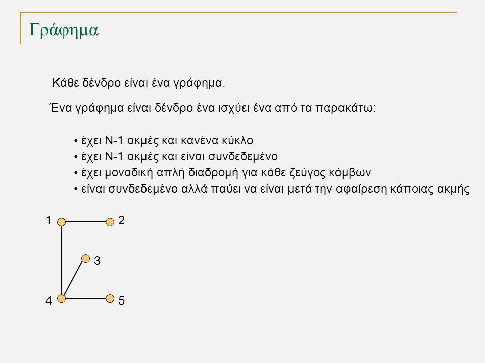 Γράφημα 12 45 3 Κάθε δένδρο είναι ένα γράφημα.