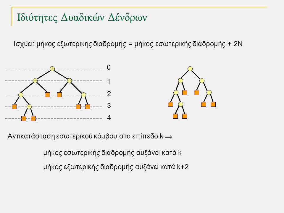 Ιδιότητες Δυαδικών Δένδρων TexPoint fonts used in EMF.
