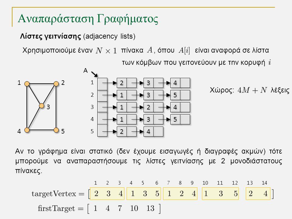 Αναπαράσταση Γραφήματος Λίστες γειτνίασης (adjacency lists) TexPoint fonts used in EMF.
