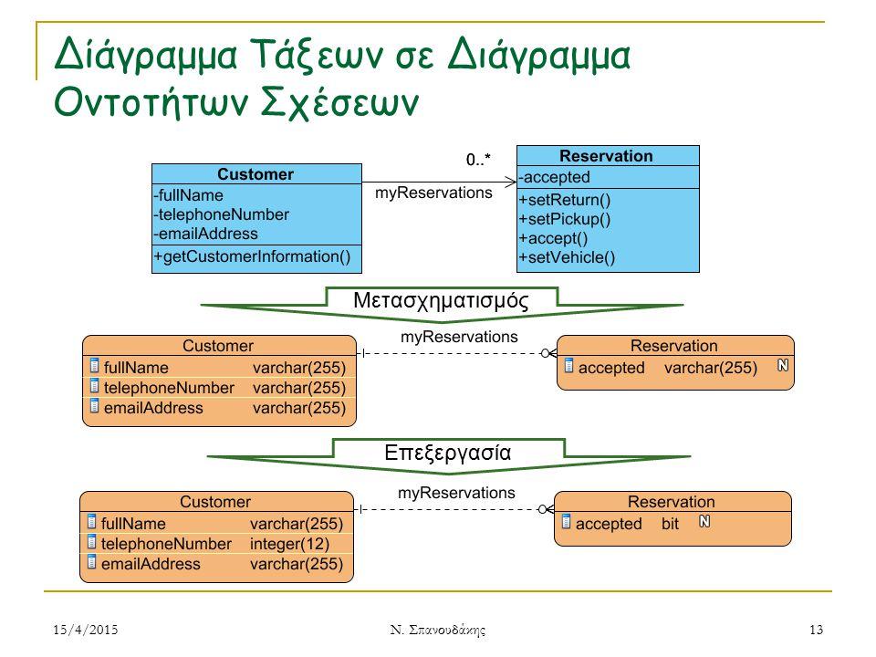 Δίάγραμμα Τάξεων σε Διάγραμμα Οντοτήτων Σχέσεων 15/4/2015 Ν. Σπανουδάκης 13 Μετασχηματισμός Επεξεργασία