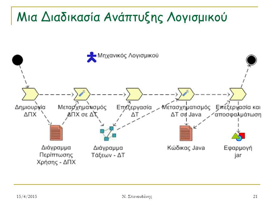 Μια Διαδικασία Ανάπτυξης Λογισμικού 15/4/2015 Ν. Σπανουδάκης 21