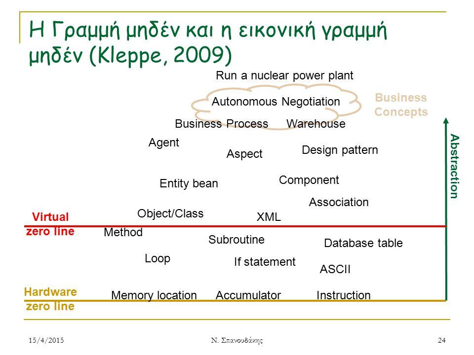 Η Γραμμή μηδέν και η εικονική γραμμή μηδέν (Kleppe, 2009) 15/4/2015 Ν. Σπανουδάκης 24 Memory locationInstruction Subroutine Method If statement Loop A