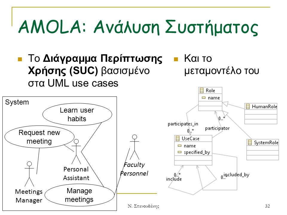 15/4/2015 System AMOLA: Ανάλυση Συστήματος To Διάγραμμα Περίπτωσης Χρήσης (SUC) βασισμένο στα UML use cases Και το μεταμοντέλο του Personal Assistant Request new meeting Manage meetings Learn user habits Faculty Personnel 32 Ν.