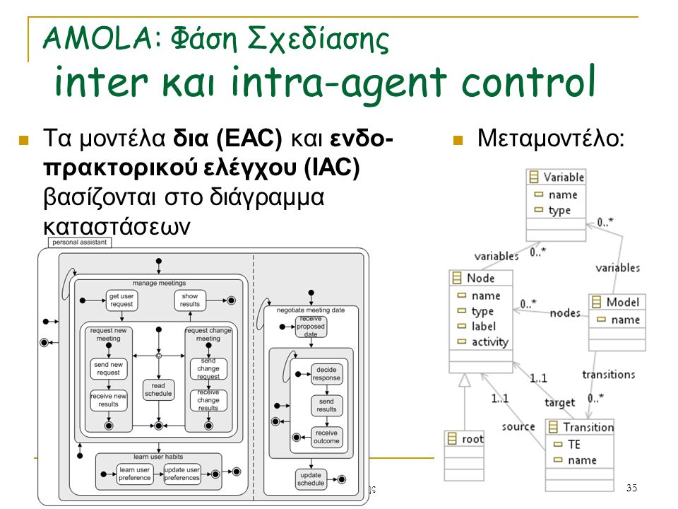 AMOLA: Φάση Σχεδίασης inter και intra-agent control Μεταμοντέλο: 15/4/201535 Ν. Σπανουδάκης Τα μοντέλα δια (EAC) και ενδο- πρακτορικού ελέγχου (IAC) β