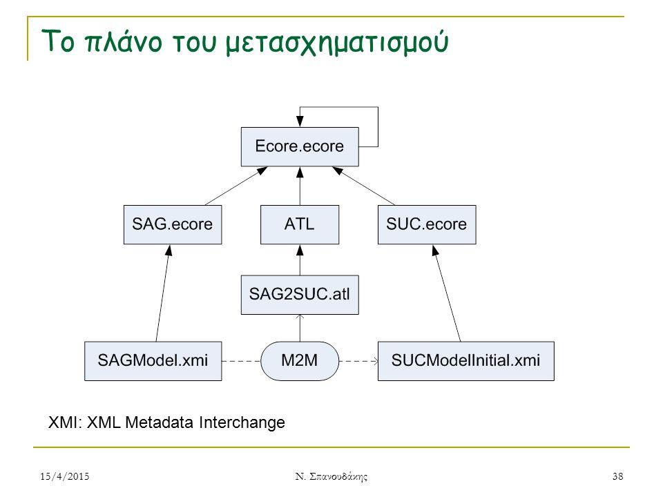 Το πλάνο του μετασχηματισμού 15/4/2015 Ν. Σπανουδάκης 38 XMI: XML Metadata Interchange