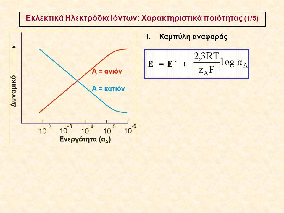 Εκλεκτικά Ηλεκτρόδια Ιόντων: Χαρακτηριστικά ποιότητας (1/5) 1.Καμπύλη αναφοράς