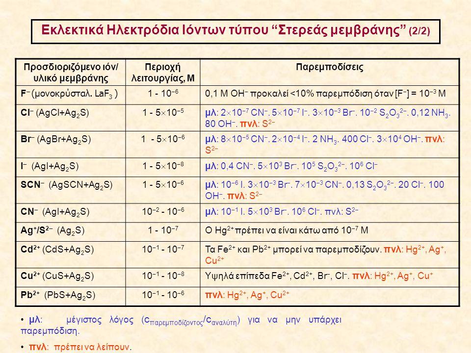 """Εκλεκτικά Ηλεκτρόδια Ιόντων τύπου """"Στερεάς μεμβράνης"""" (2/2) Προσδιοριζόμενο ιόν/ υλικό μεμβράνης Περιοχή λειτουργίας, Μ Παρεμποδίσεις F  (μονοκρύσταλ"""