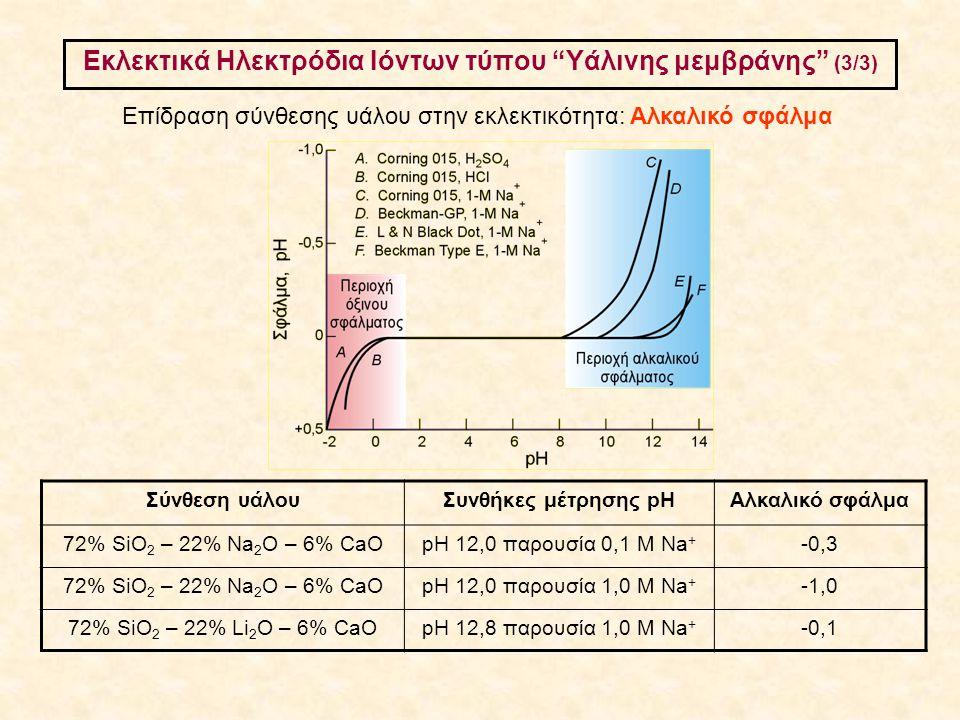 """Εκλεκτικά Ηλεκτρόδια Ιόντων τύπου """"Υάλινης μεμβράνης"""" (3/3) Επίδραση σύνθεσης υάλου στην εκλεκτικότητα: Αλκαλικό σφάλμα Σύνθεση υάλουΣυνθήκες μέτρησης"""