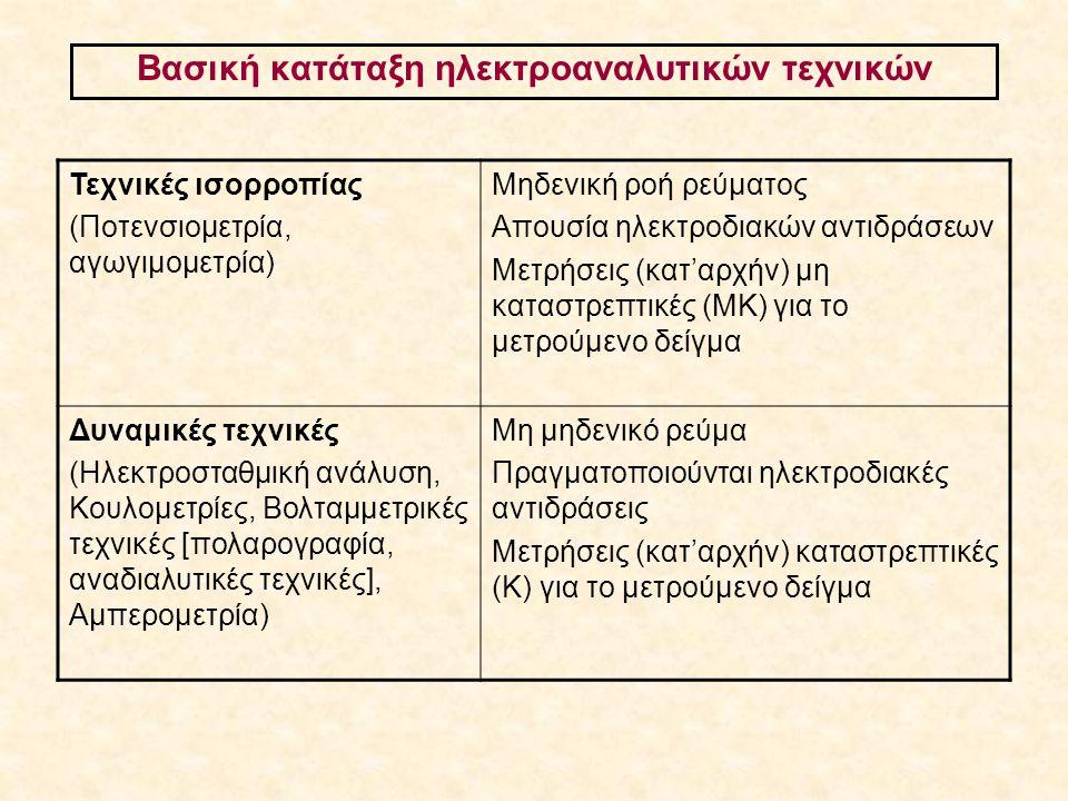 Βολταμμετρία: Ηλεκτρόδια εργασίας Υπενθύμιση: Πολαρογραφία είναι η βολταμμετρία με σταγονικό ηλεκτρόδιο υδραργύρου (ανανεούμενης σταγόνας)