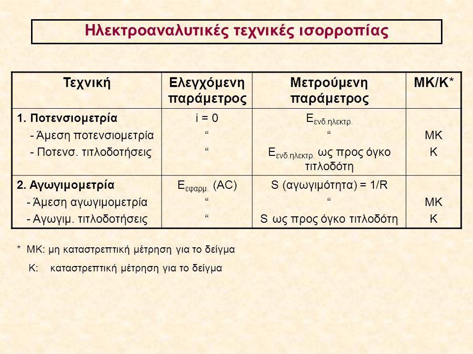 Βολταμμετρία (Βολτ-Αμπερ-μετρώ) -Γενικές αρχές -Ηλεκτροδιακές διεργασίες -Ηλεκτρόδια εργασίας -Πολαρογραφίες -Αμπερομετρία / Αμπερομετρικοί ανιχνευτές