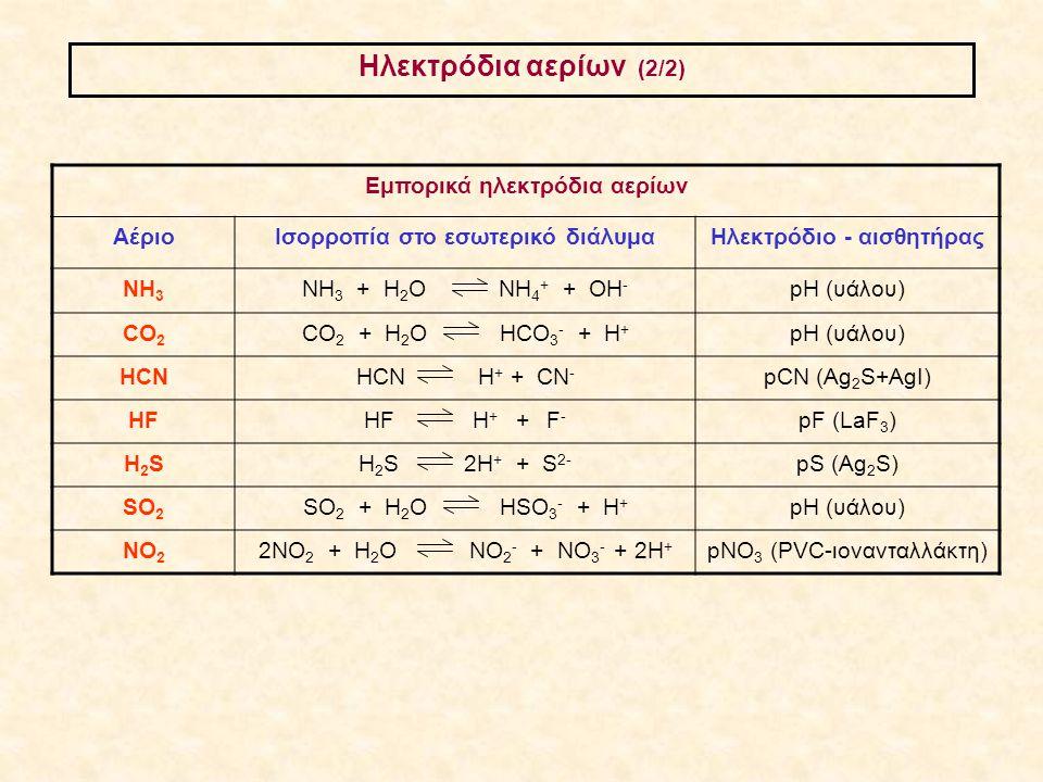 Ηλεκτρόδια αερίων (2/2) Εμπορικά ηλεκτρόδια αερίων ΑέριοΙσορροπία στο εσωτερικό διάλυμαΗλεκτρόδιο - αισθητήρας ΝΗ 3 ΝΗ 3 + Η 2 Ο ΝΗ 4 + + ΟΗ - pH (υάλ