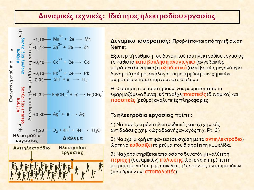 Δυναμικές τεχνικές: Ιδιότητες ηλεκτροδίου εργασίας Δυναμικά ισορροπίας: Προβλέπονται από την εξίσωση Nernst. Εξωτερική ρύθμιση του δυναμικού του ηλεκτ