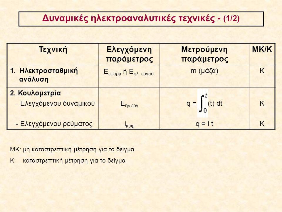 Ποτενσιοστατικός έλεγχος: Για ποιο λόγο; (1/2) Ισχύει πάντοτε: E εφ = (Ε αν – Ε καθ ) + iR, εδώ: E εφ = (Ε Α/Η – Ε ΗΕ ) + iR Eάν E εφ = σταθερό, τότε επειδή η i μεταβάλλεται κατά την ηλεκτρόλυση, τα δυναμικά Ε Α/Η και Ε ΗΕ δεν διατηρούνται σταθερά.
