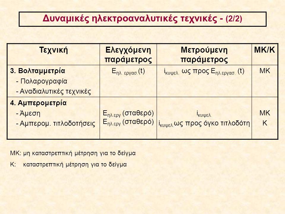 Aναδιαλυτική βολταμμετρία - Αρχή και χαρακτηριστικά τεχνικής - Τύποι ηλεκτροδίων εργασίας - Ηλεκτρόδια αναφοράς - Εφαρμογές