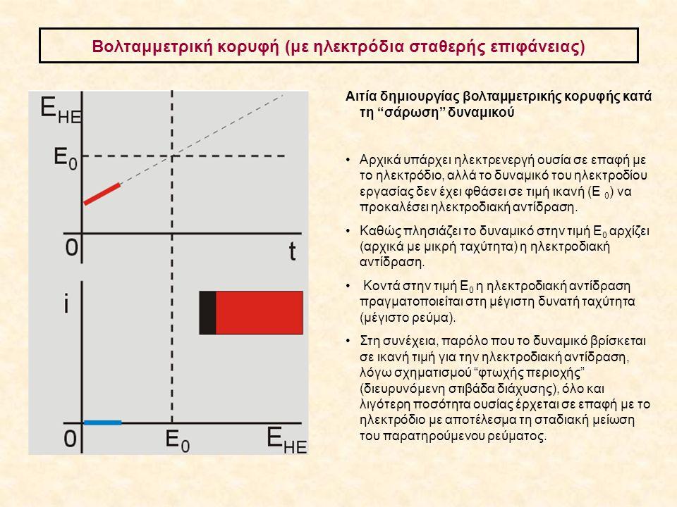"""Βολταμμετρική κορυφή (με ηλεκτρόδια σταθερής επιφάνειας) Αιτία δημιουργίας βολταμμετρικής κορυφής κατά τη """"σάρωση"""" δυναμικού Aρχικά υπάρχει ηλεκτρενερ"""