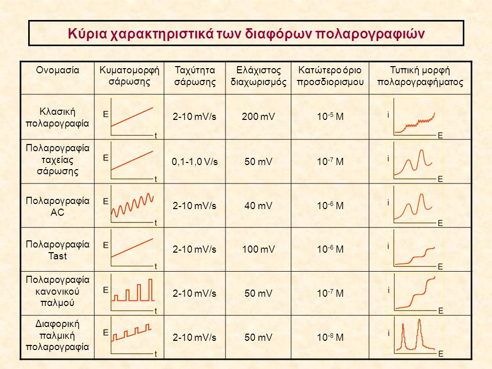 Kύρια χαρακτηριστικά των διαφόρων πολαρογραφιών ΟνομασίαΚυματομορφή σάρωσης Ταχύτητα σάρωσης Ελάχιστος διαχωρισμός Κατώτερο όριο προσδιορισμου Τυπική