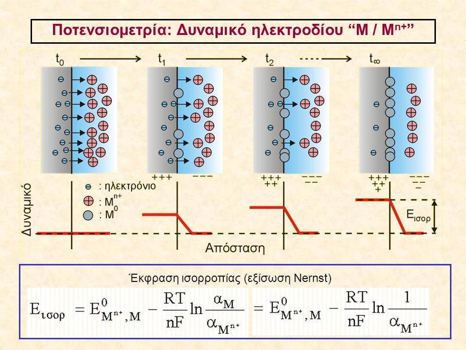Ποτενσιομετρία: Μέτρηση δυναμικού ηλεκτροδίου (αρχή) Δυναμικό ενδεικτικού ηλεκτροδίου: Ε 1 (συνάρτηση ενεργότητας προσδιοριζόμενης ουσίας) Δυναμικό ηλεκτροδίου αναφοράς: Ε 2 (σταθερό, ανεξάρτητο σύνθεσης διαλύματος) Συνθήκη μέτρησης: i = 0 Μετρούμενη διαφορά δυναμικού: ΔΕ = Ε = Ε 1 – Ε 2 = Ε ενδ - Ε αναφ