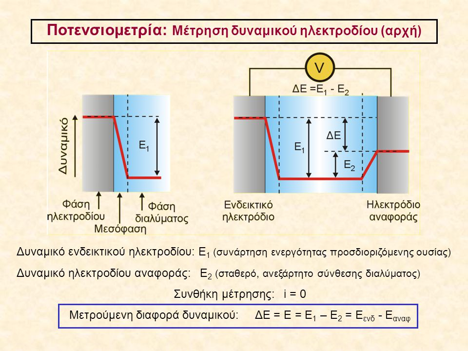 Ποτενσιομετρία: Μέτρηση δυναμικού ηλεκτροδίου (αρχή) Δυναμικό ενδεικτικού ηλεκτροδίου: Ε 1 (συνάρτηση ενεργότητας προσδιοριζόμενης ουσίας) Δυναμικό ηλ