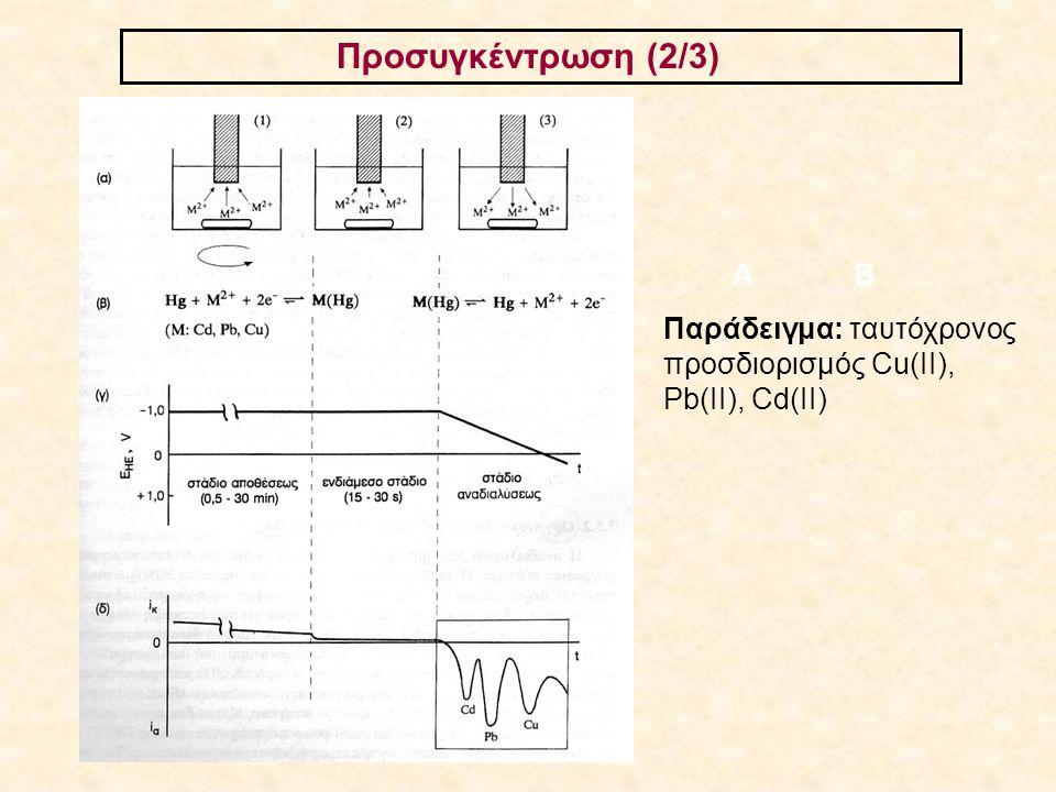 Προσυγκέντρωση (2/3) ΑΒ Παράδειγμα: ταυτόχρονος προσδιορισμός Cu(ΙΙ), Pb(II), Cd(II)