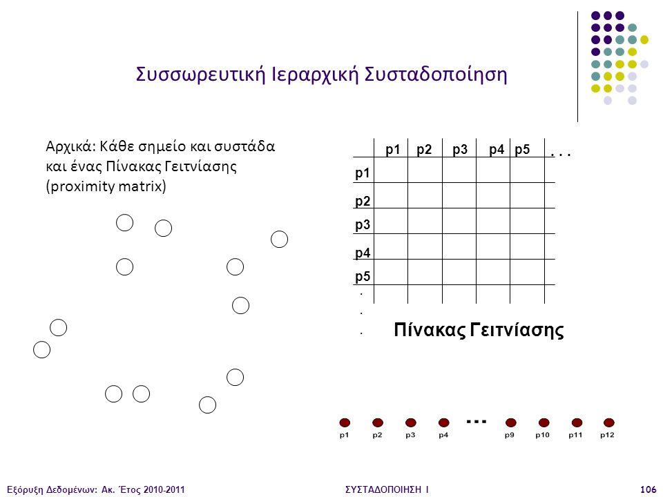 Εξόρυξη Δεδομένων: Ακ. Έτος 2010-2011ΣΥΣΤΑΔΟΠΟΙΗΣΗ Ι106 p1 p3 p5 p4 p2 p1p2p3p4p5......... Πίνακας Γειτνίασης Αρχικά: Κάθε σημείο και συστάδα και ένας