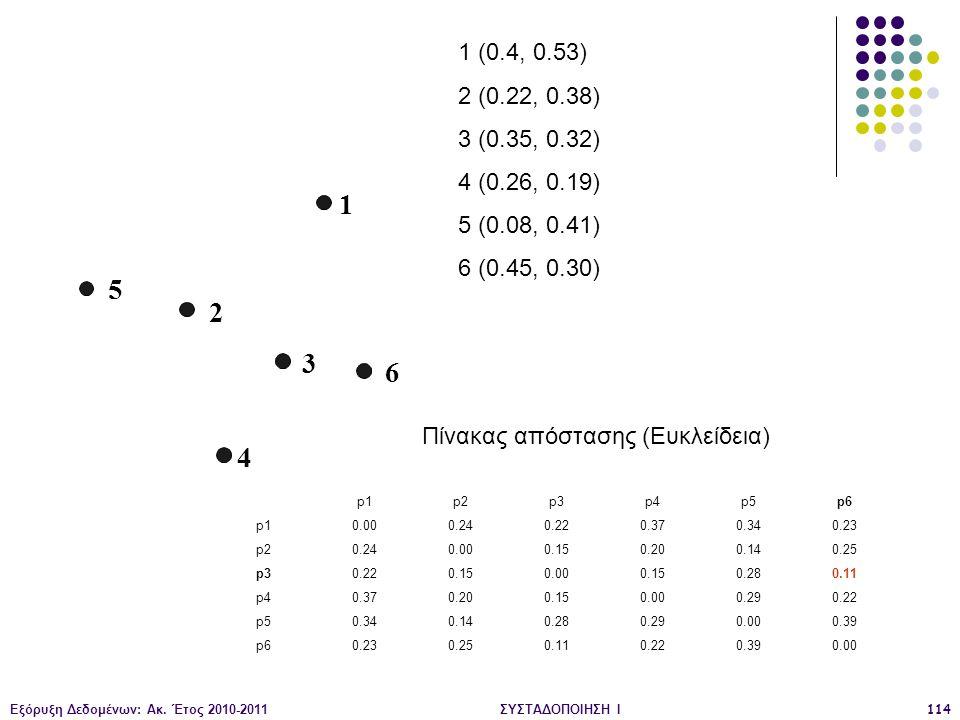 Εξόρυξη Δεδομένων: Ακ. Έτος 2010-2011ΣΥΣΤΑΔΟΠΟΙΗΣΗ Ι114 1 2 3 4 5 6 1 (0.4, 0.53) 2 (0.22, 0.38) 3 (0.35, 0.32) 4 (0.26, 0.19) 5 (0.08, 0.41) 6 (0.45,