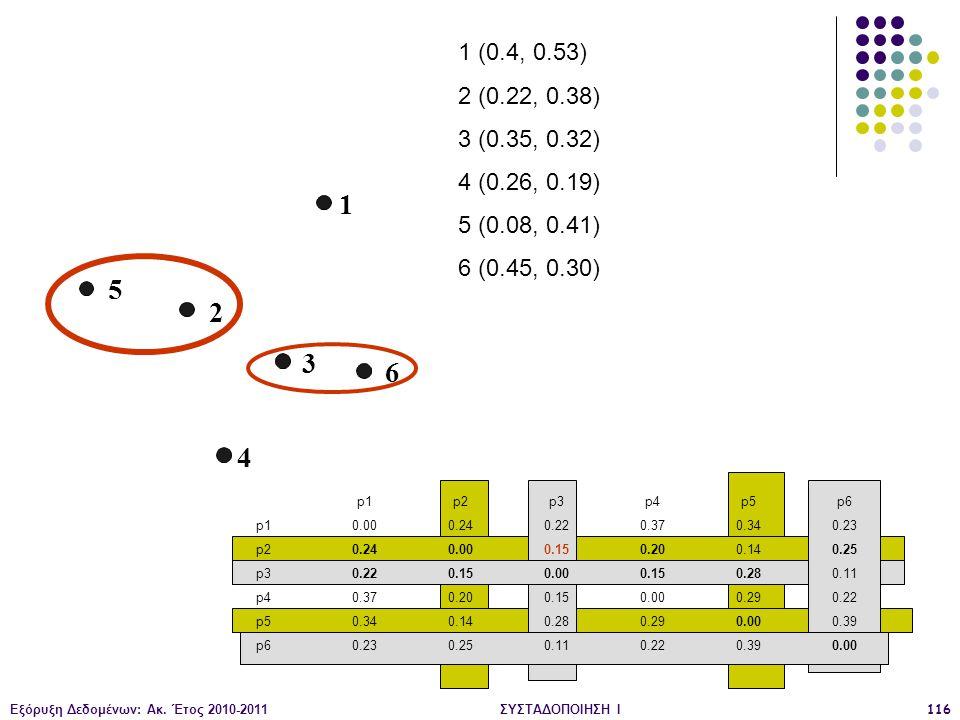 Εξόρυξη Δεδομένων: Ακ. Έτος 2010-2011ΣΥΣΤΑΔΟΠΟΙΗΣΗ Ι116 1 2 3 4 5 6 1 (0.4, 0.53) 2 (0.22, 0.38) 3 (0.35, 0.32) 4 (0.26, 0.19) 5 (0.08, 0.41) 6 (0.45,