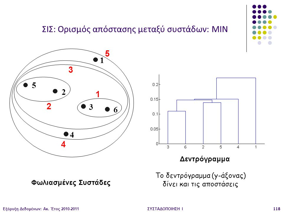 Εξόρυξη Δεδομένων: Ακ. Έτος 2010-2011ΣΥΣΤΑΔΟΠΟΙΗΣΗ Ι118 Φωλιασμένες Συστάδες Δεντρόγραμμα 1 2 3 4 5 6 1 2 3 4 5 ΣΙΣ: Ορισμός απόστασης μεταξύ συστάδων