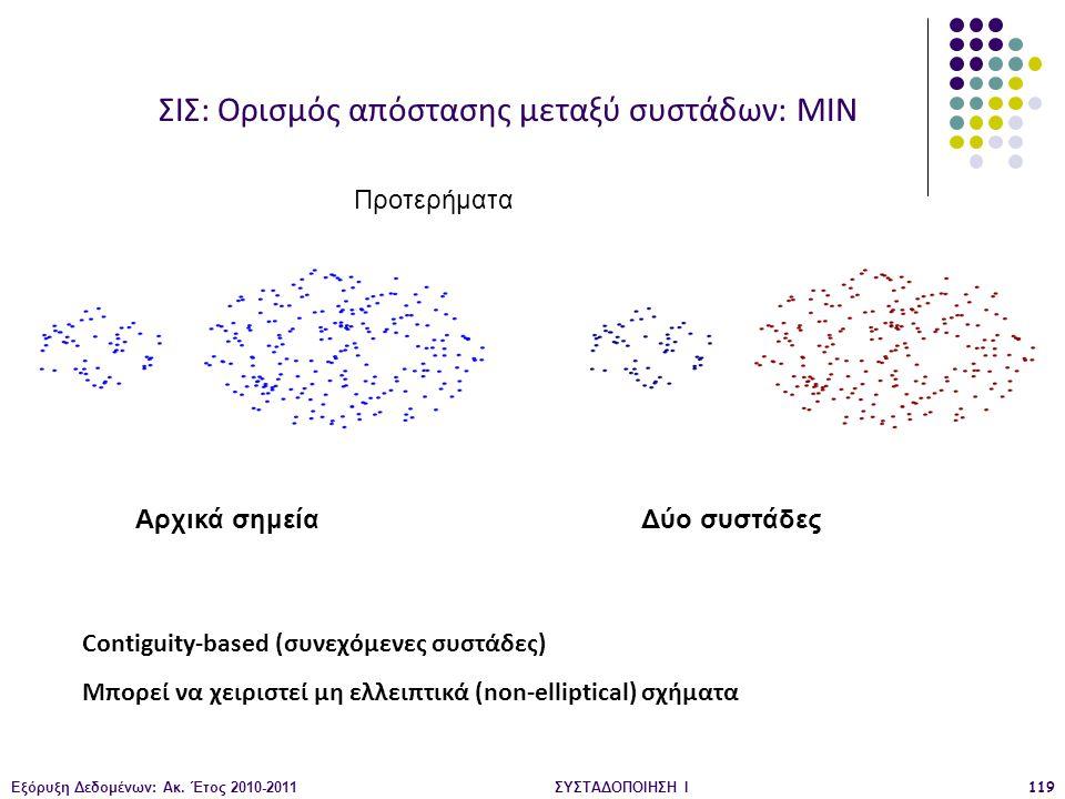 Εξόρυξη Δεδομένων: Ακ. Έτος 2010-2011ΣΥΣΤΑΔΟΠΟΙΗΣΗ Ι119 Αρχικά σημεία Δύο συστάδες Contiguity-based (συνεχόμενες συστάδες) Μπορεί να χειριστεί μη ελλε
