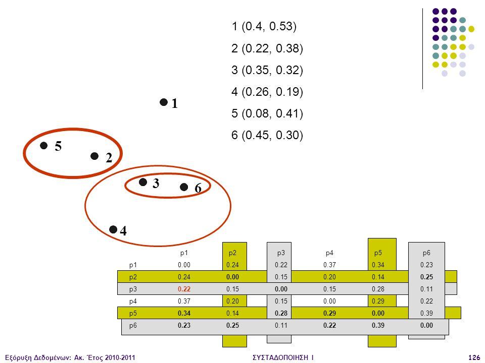 Εξόρυξη Δεδομένων: Ακ. Έτος 2010-2011ΣΥΣΤΑΔΟΠΟΙΗΣΗ Ι126 1 2 3 4 5 6 1 (0.4, 0.53) 2 (0.22, 0.38) 3 (0.35, 0.32) 4 (0.26, 0.19) 5 (0.08, 0.41) 6 (0.45,