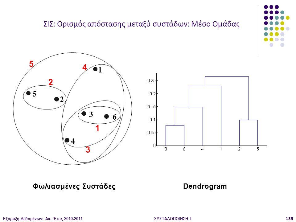 Εξόρυξη Δεδομένων: Ακ. Έτος 2010-2011ΣΥΣΤΑΔΟΠΟΙΗΣΗ Ι135 Φωλιασμένες ΣυστάδεςDendrogram 1 2 3 4 5 6 1 2 5 3 4 ΣΙΣ: Ορισμός απόστασης μεταξύ συστάδων: Μ