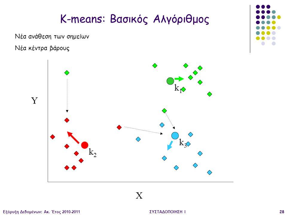 Εξόρυξη Δεδομένων: Ακ. Έτος 2010-2011ΣΥΣΤΑΔΟΠΟΙΗΣΗ Ι28 K-means: Βασικός Αλγόριθμος Νέα ανάθεση των σημείων Νέα κέντρα βάρους