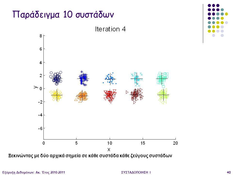 Εξόρυξη Δεδομένων: Ακ. Έτος 2010-2011ΣΥΣΤΑΔΟΠΟΙΗΣΗ Ι40 Ξεκινώντας με δύο αρχικά σημεία σε κάθε συστάδα κάθε ζεύγους συστάδων Παράδειγμα 10 συστάδων