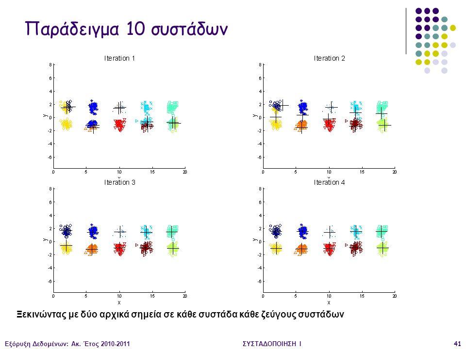 Εξόρυξη Δεδομένων: Ακ. Έτος 2010-2011ΣΥΣΤΑΔΟΠΟΙΗΣΗ Ι41 Παράδειγμα 10 συστάδων Ξεκινώντας με δύο αρχικά σημεία σε κάθε συστάδα κάθε ζεύγους συστάδων