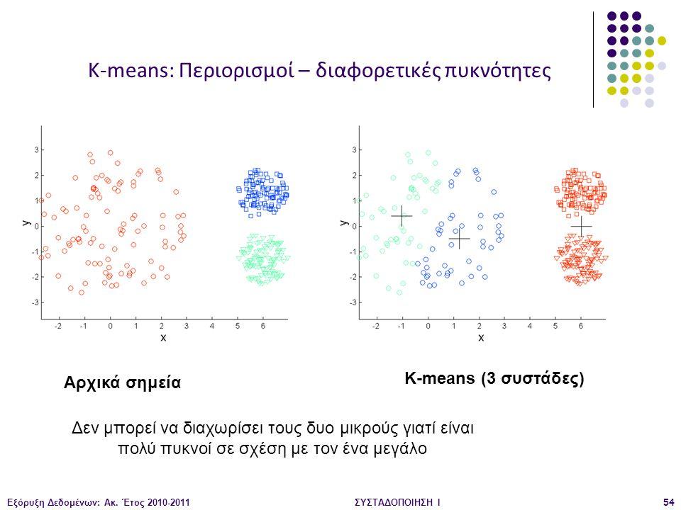 Εξόρυξη Δεδομένων: Ακ. Έτος 2010-2011ΣΥΣΤΑΔΟΠΟΙΗΣΗ Ι54 Αρχικά σημεία K-means (3 συστάδες) K-means: Περιορισμοί – διαφορετικές πυκνότητες Δεν μπορεί να