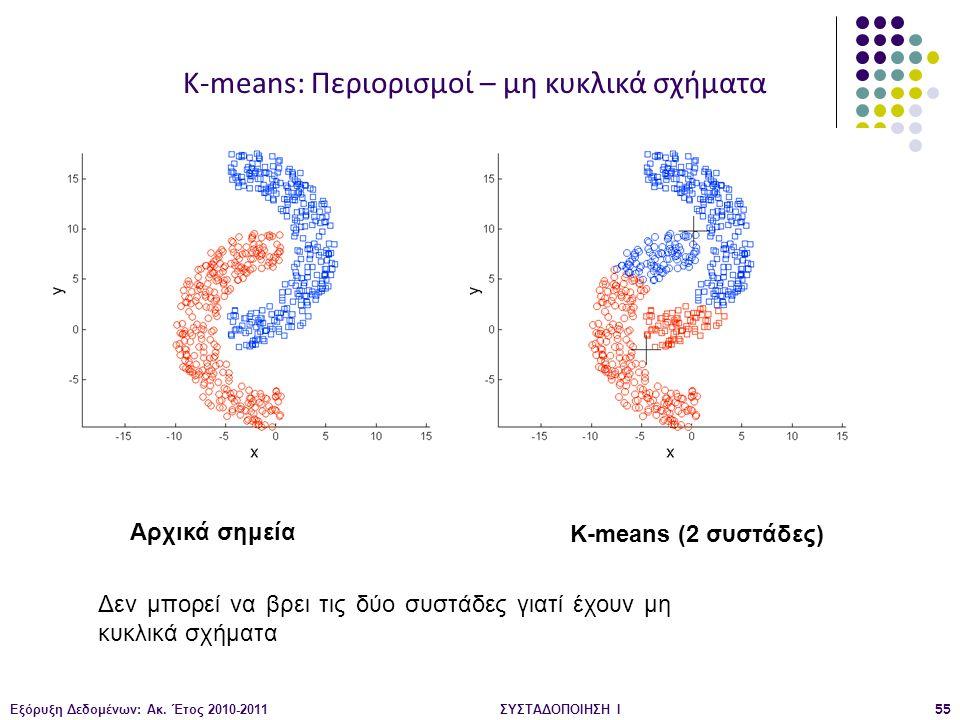 Εξόρυξη Δεδομένων: Ακ. Έτος 2010-2011ΣΥΣΤΑΔΟΠΟΙΗΣΗ Ι55 Αρχικά σημεία K-means (2 συστάδες) K-means: Περιορισμοί – μη κυκλικά σχήματα Δεν μπορεί να βρει