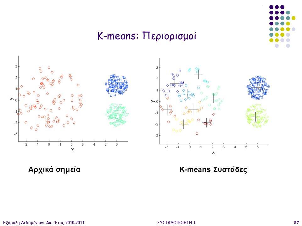 Εξόρυξη Δεδομένων: Ακ. Έτος 2010-2011ΣΥΣΤΑΔΟΠΟΙΗΣΗ Ι57 Αρχικά σημείαK-means Συστάδες K-means: Περιορισμοί