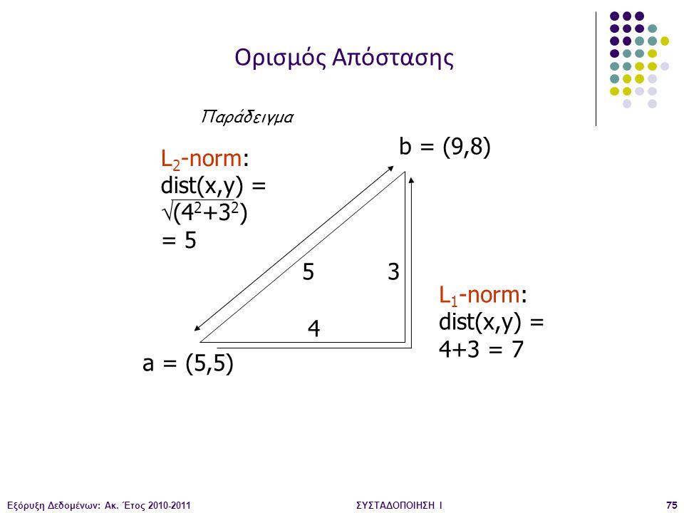 Εξόρυξη Δεδομένων: Ακ. Έτος 2010-2011ΣΥΣΤΑΔΟΠΟΙΗΣΗ Ι75 a = (5,5) b = (9,8) L 2 -norm: dist(x,y) =  (4 2 +3 2 ) = 5 L 1 -norm: dist(x,y) = 4+3 = 7 4 3
