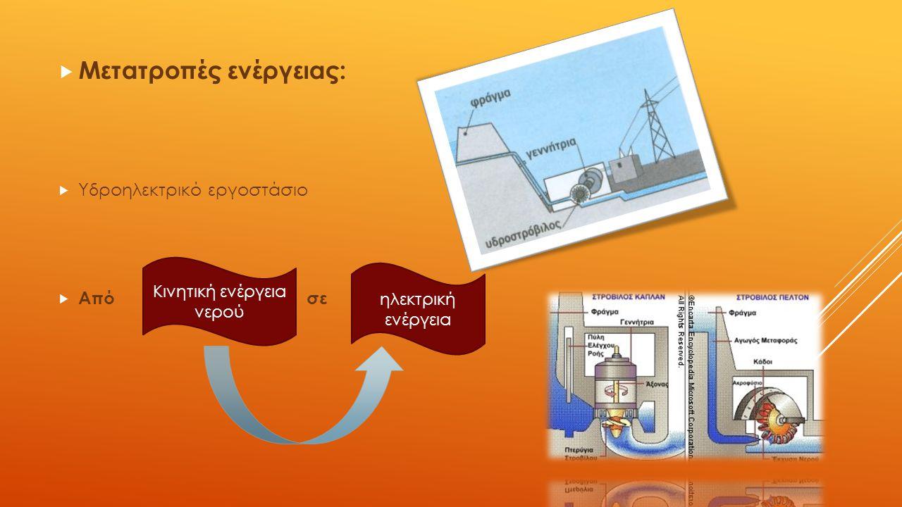  Μετατροπές ενέργειας:  Υδροηλεκτρικό εργοστάσιο  Από σε Κινητική ενέργεια νερού ηλεκτρική ενέργεια