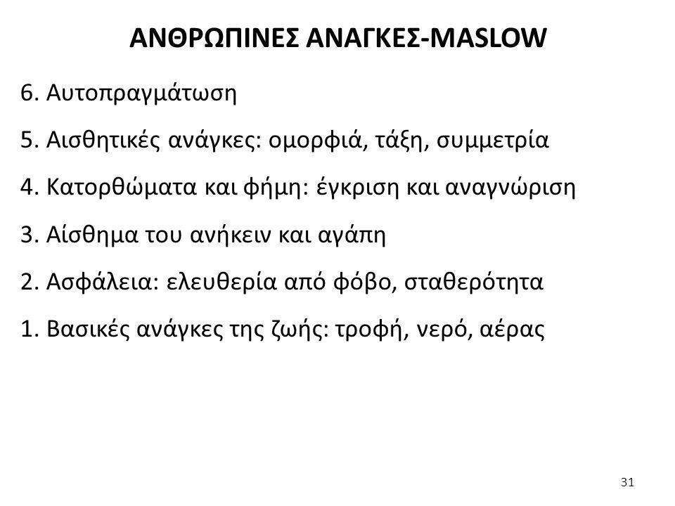 ΑΝΘΡΩΠΙΝΕΣ ΑΝΑΓΚΕΣ-MASLOW 6. Αυτοπραγμάτωση 5. Αισθητικές ανάγκες: ομορφιά, τάξη, συμμετρία 4. Κατορθώματα και φήμη: έγκριση και αναγνώριση 3. Αίσθημα