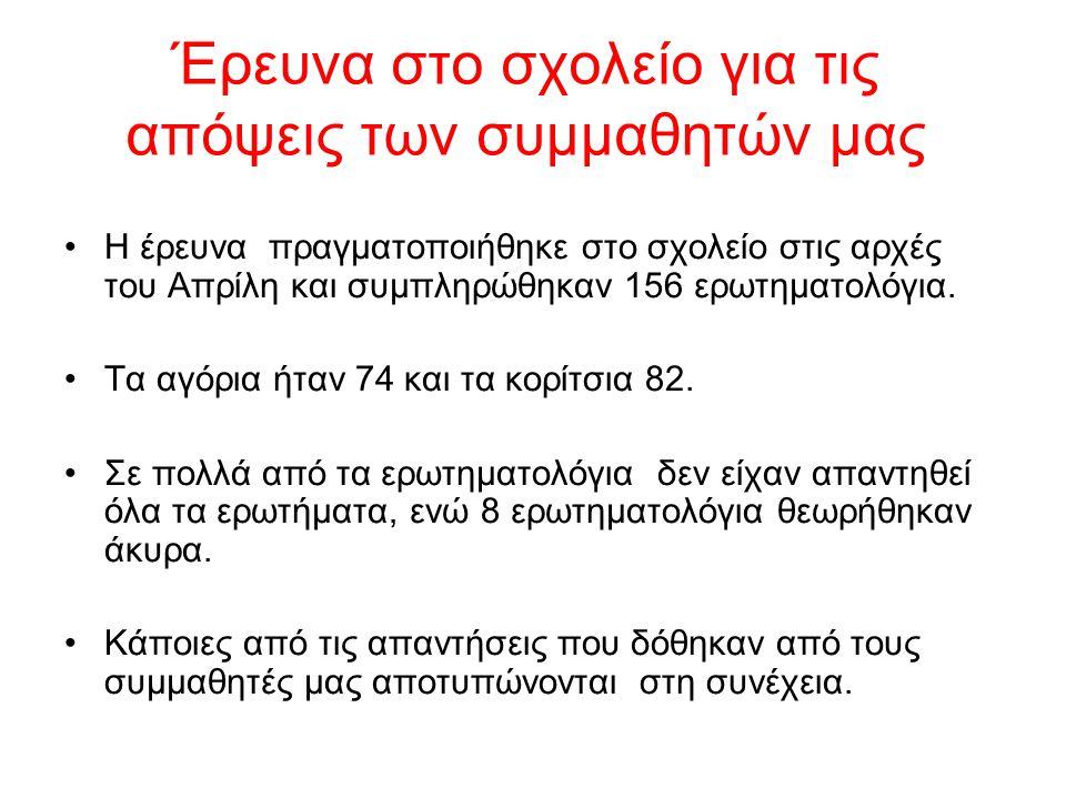 Έρευνα στο σχολείο για τις απόψεις των συμμαθητών μας Η έρευνα πραγματοποιήθηκε στο σχολείο στις αρχές του Απρίλη και συμπληρώθηκαν 156 ερωτηματολόγια