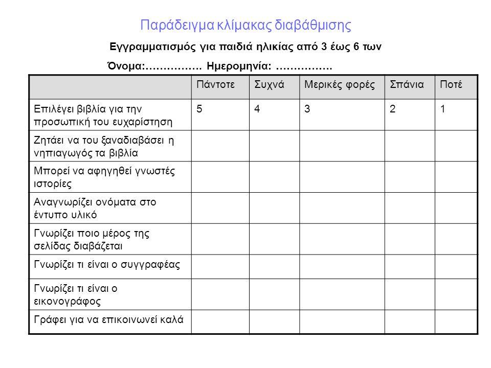 Παράδειγμα κλίμακας διαβάθμισης Εγγραμματισμός για παιδιά ηλικίας από 3 έως 6 των Όνομα:…………….