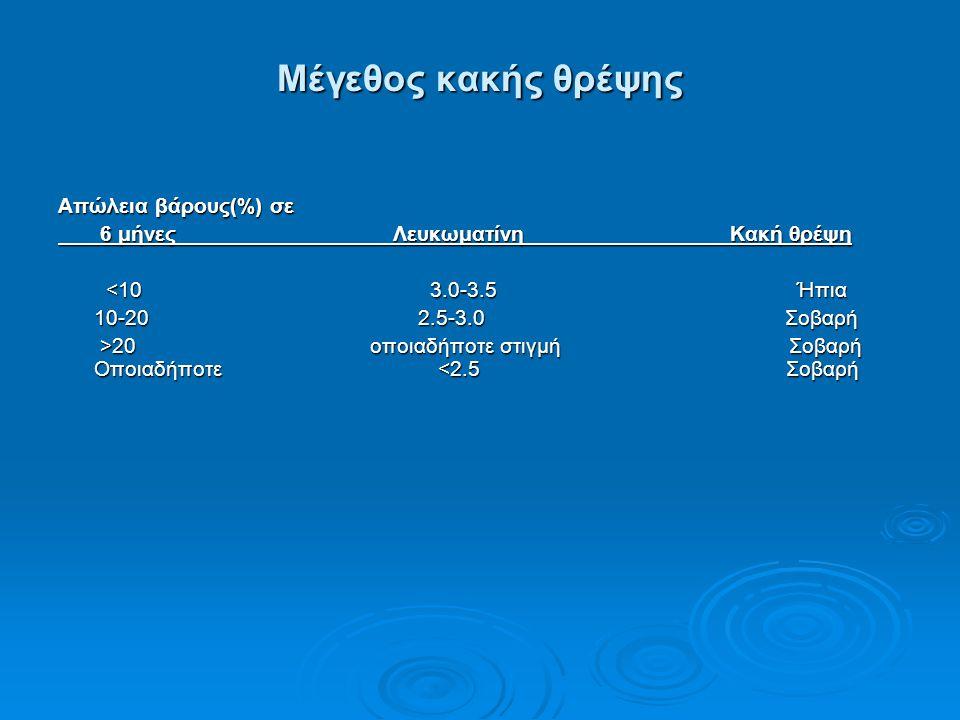 Μέγεθος κακής θρέψης Απώλεια βάρους(%) σε 6 μήνες Λευκωματίνη Κακή θρέψη 6 μήνες Λευκωματίνη Κακή θρέψη <10 3.0-3.5 Ήπια <10 3.0-3.5 Ήπια 10-20 2.5-3.