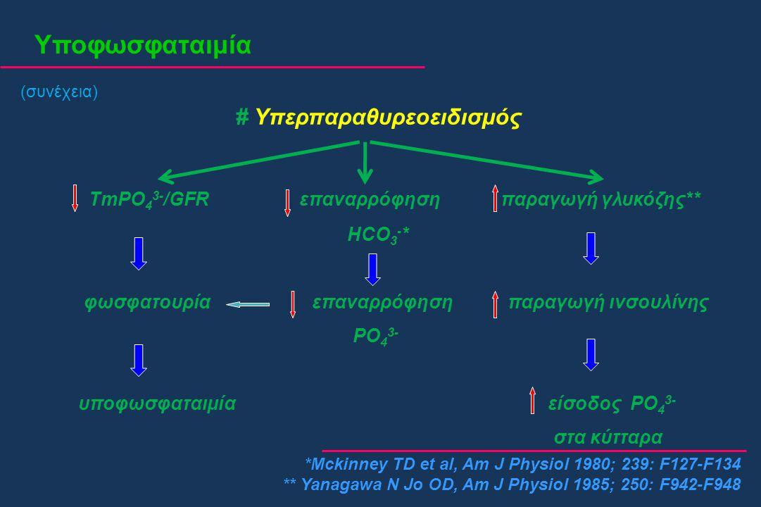 Υποφωσφαταιμία # Υπερπαραθυρεοειδισμός TmPO 4 3- /GFR επαναρρόφηση παραγωγή γλυκόζης** HCO 3 - * φωσφατουρία επαναρρόφηση παραγωγή ινσουλίνης PO 4 3-