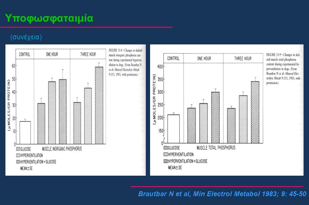 Υποφωσφαταιμία (συνέχεια) Brautbar N et al, Min Electrol Metabol 1983; 9: 45-50