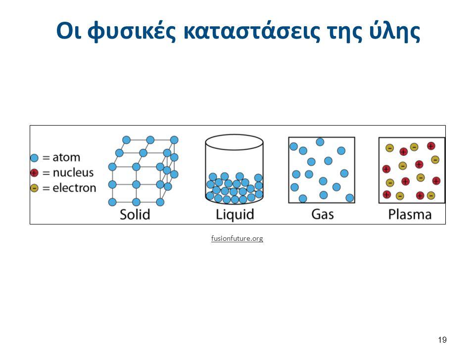 Οι φυσικές καταστάσεις της ύλης fusionfuture.org 19